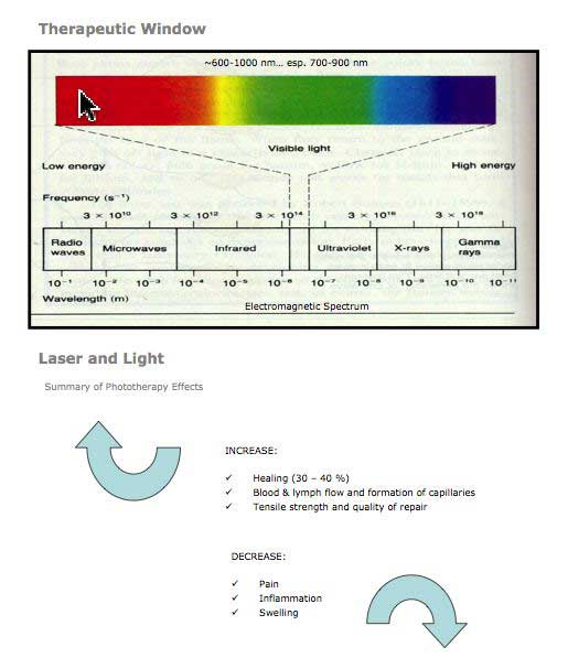 Discover Low Level Laser Therapy Lllt A Total Overview